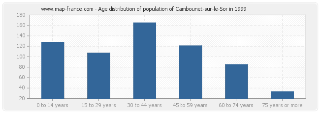 Age distribution of population of Cambounet-sur-le-Sor in 1999