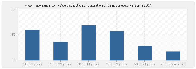 Age distribution of population of Cambounet-sur-le-Sor in 2007