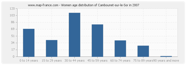 Women age distribution of Cambounet-sur-le-Sor in 2007