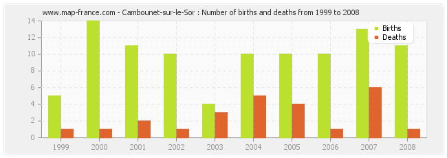Cambounet-sur-le-Sor : Number of births and deaths from 1999 to 2008