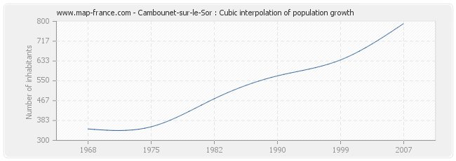 Cambounet-sur-le-Sor : Cubic interpolation of population growth