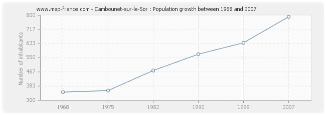 Population Cambounet-sur-le-Sor
