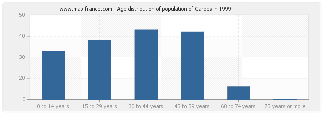 Age distribution of population of Carbes in 1999