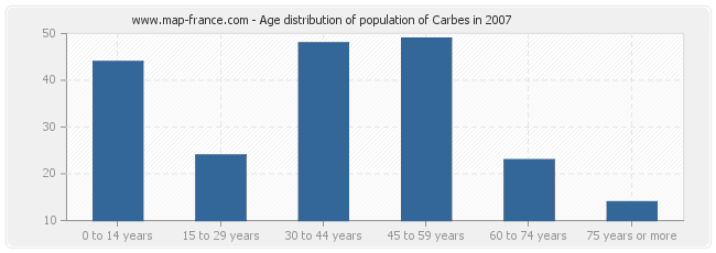 Age distribution of population of Carbes in 2007