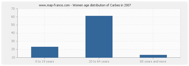 Women age distribution of Carbes in 2007
