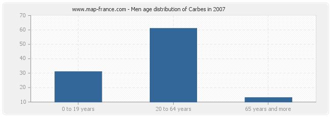 Men age distribution of Carbes in 2007