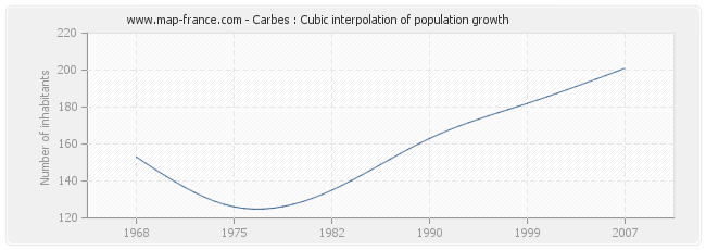 Carbes : Cubic interpolation of population growth