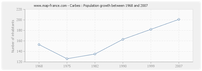 Population Carbes
