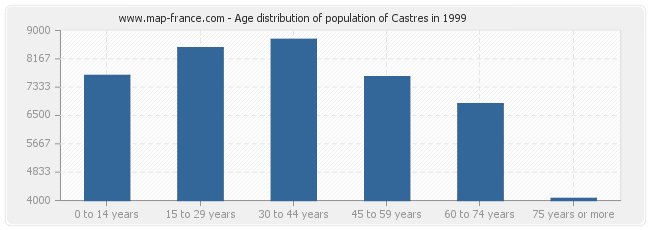 Age distribution of population of Castres in 1999