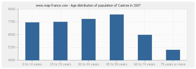 Age distribution of population of Castres in 2007