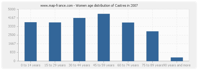 Women age distribution of Castres in 2007