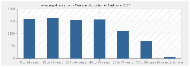 Men age distribution of Castres in 2007