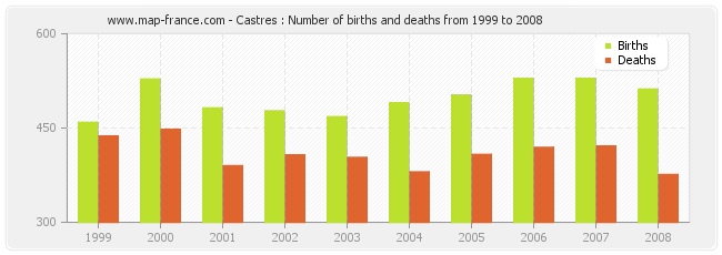 Castres : Number of births and deaths from 1999 to 2008