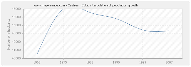 Castres : Cubic interpolation of population growth