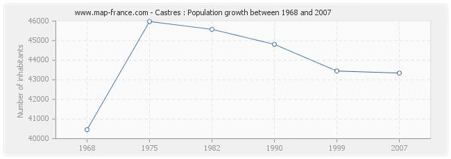 Population Castres