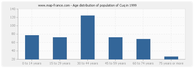 Age distribution of population of Cuq in 1999