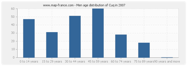 Men age distribution of Cuq in 2007