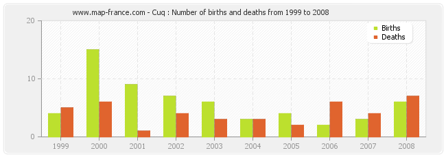 Cuq : Number of births and deaths from 1999 to 2008
