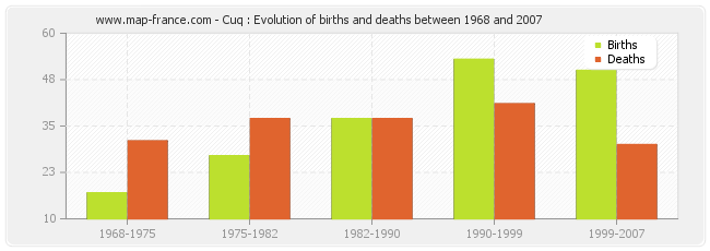 Cuq : Evolution of births and deaths between 1968 and 2007