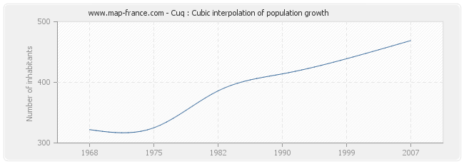 Cuq : Cubic interpolation of population growth