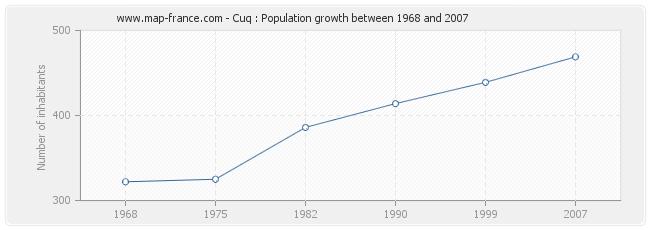 Population Cuq