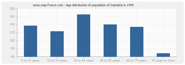 Age distribution of population of Damiatte in 1999