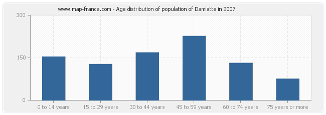 Age distribution of population of Damiatte in 2007