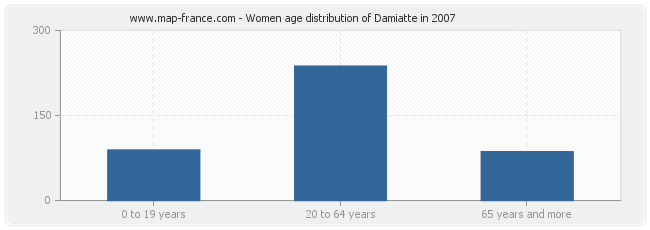 Women age distribution of Damiatte in 2007