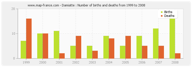 Damiatte : Number of births and deaths from 1999 to 2008