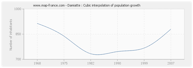 Damiatte : Cubic interpolation of population growth