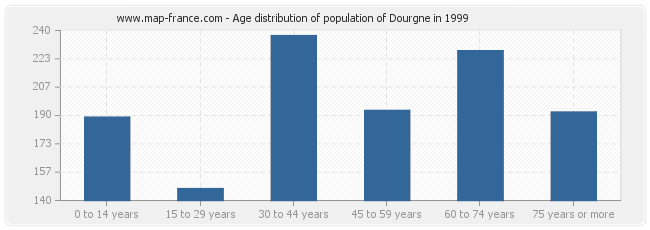 Age distribution of population of Dourgne in 1999