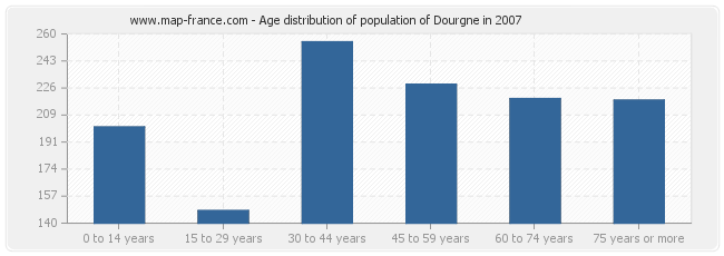 Age distribution of population of Dourgne in 2007