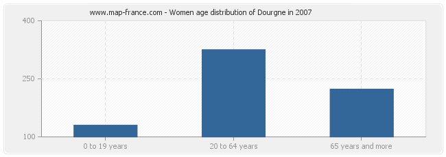 Women age distribution of Dourgne in 2007