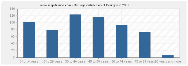 Men age distribution of Dourgne in 2007