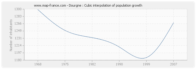 Dourgne : Cubic interpolation of population growth