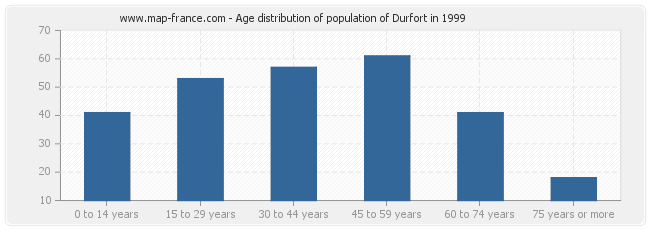 Age distribution of population of Durfort in 1999