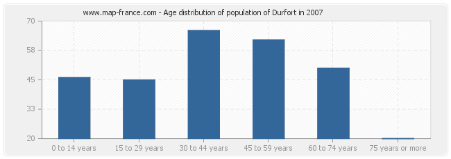 Age distribution of population of Durfort in 2007