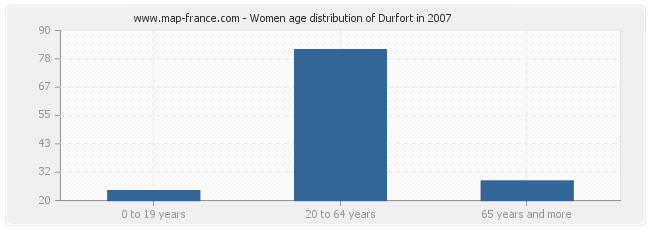 Women age distribution of Durfort in 2007