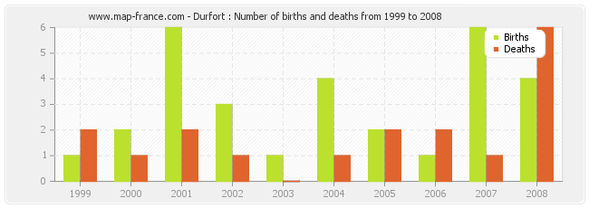 Durfort : Number of births and deaths from 1999 to 2008