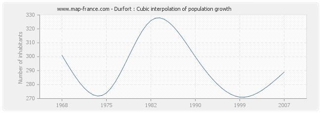 Durfort : Cubic interpolation of population growth