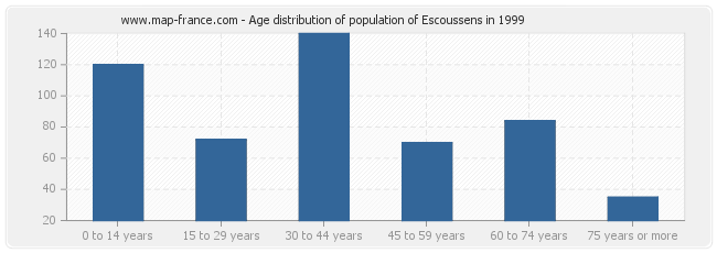 Age distribution of population of Escoussens in 1999