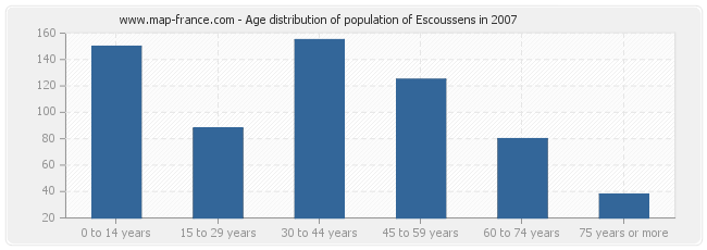 Age distribution of population of Escoussens in 2007