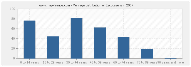 Men age distribution of Escoussens in 2007