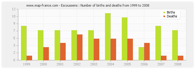 Escoussens : Number of births and deaths from 1999 to 2008