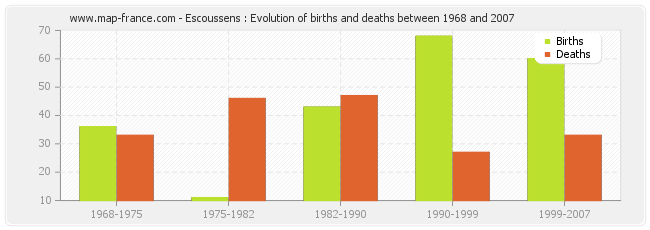 Escoussens : Evolution of births and deaths between 1968 and 2007
