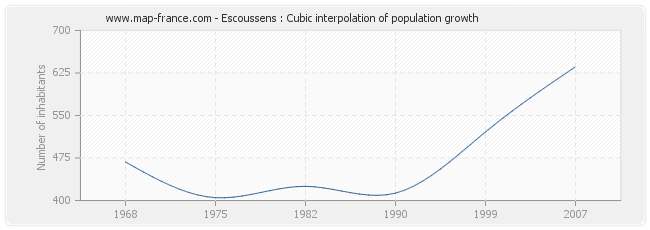 Escoussens : Cubic interpolation of population growth