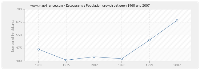 Population Escoussens