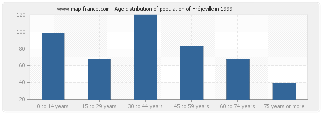 Age distribution of population of Fréjeville in 1999