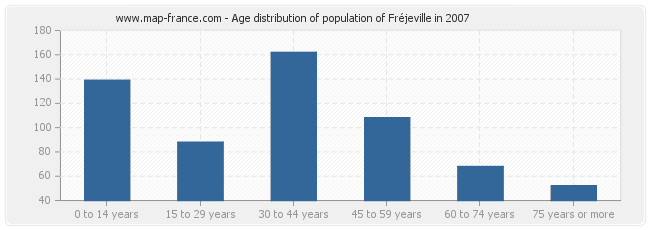 Age distribution of population of Fréjeville in 2007