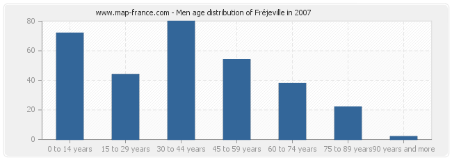 Men age distribution of Fréjeville in 2007
